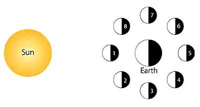 Warum hat der Mond Phasen haben
