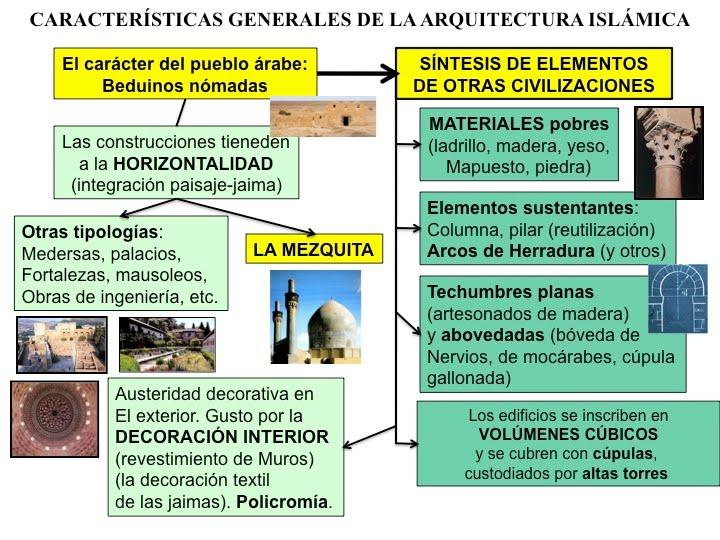 Ciencias sociales 2 eso t 4 esquema sobre for Caracteristicas de la arquitectura