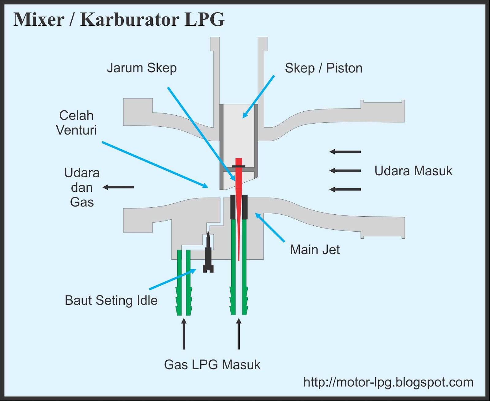 Gambar 2. Skema Dasar Mixer atau Karburator LPG