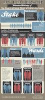 Mormon Lay Leadership Infographic