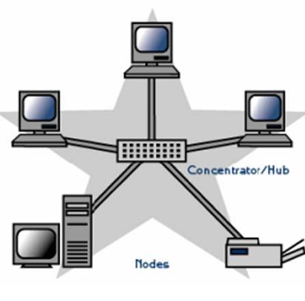 topologi%2BBintang%2B macam macam topologi jaringan komputer