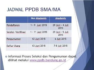 PPDB SMA Bandung