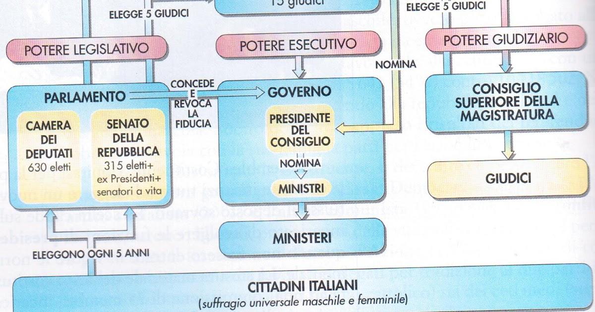 Sonhos na it lia sistema politico da rep blica italiana for Schema parlamento italiano