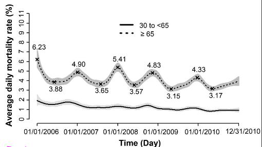 写真:脳卒中死亡率季節変動