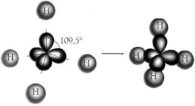 Empat orbital ikatan terlokalisasi dalam CH4 dibentuk melalui tumpang tindih orbital hibrida sp3 pada atom C dan 1s dari atom H.