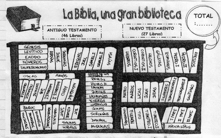 Signos de Vida: GÉNEROS LITERARIOS EN LA BIBLIA