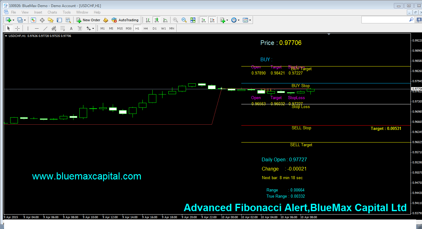 USDCHF Daily articles with advanced Fibonacci alert-source from BlueMax Capital 10/04/2015