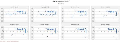 SPX Short Options Straddle Scatter Plot DIT versus P&L - 66 DTE - Risk:Reward 45% Exits