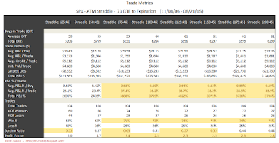 SPX Short Options Straddle Trade Metrics - 73 DTE - Risk:Reward 45% Exits