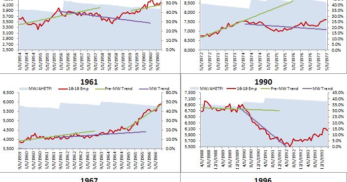 an analysis of the webonomics and the minimum wage regression American economic association time-series minimum-wage studies: a meta-analysis  freedom, and a regression of the log of the t.