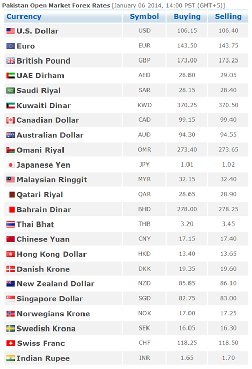 Open market forex rates in karachi pakistan