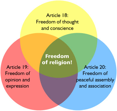 the importance of religious tolerance and the freedom of choice Freedom of religion or belief toolkit what is freedom of religion or belief 2 freedom of thought why is freedom of religion or belief important to the uk.
