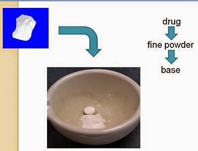 Kỹ thuật bào chế thuốc đặt
