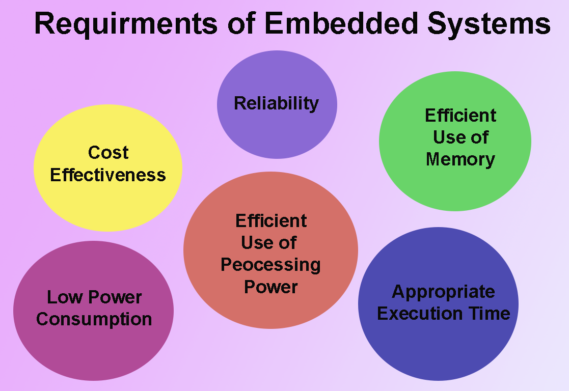 embedded system What are embedded systems def - a microprocessor-based control system which processes a fixed set of programmed instructions to control electromechanical equipment which.
