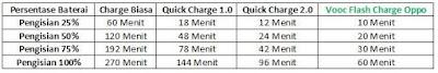 Perbandingan Charge Biasa dengan Vooc Flash Charge Oppo