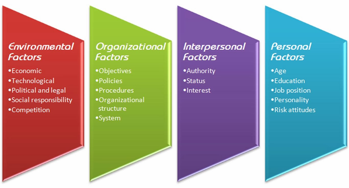 external internal factors affect the 4 functions External internal factors external internal factors affecting management functions mcdonalds is a multi-million dollar corporation that opened its doors in.