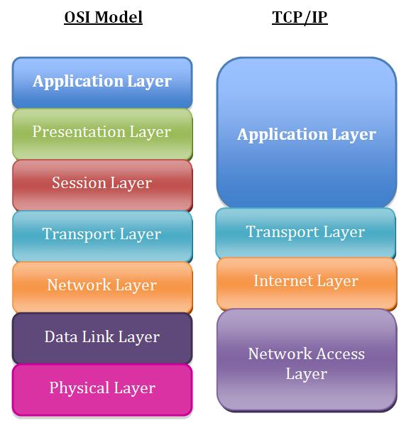 5 layer tcp ip model pdf