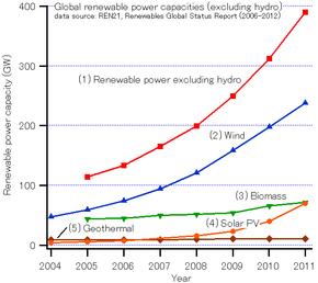 Οι Ανανεώσιμες Πηγές Ενέργειας