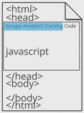 Inserindo o GATC no código HTML