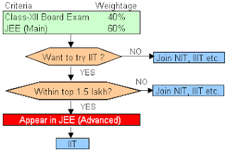 JEE 2013: Change in Exam Pattern