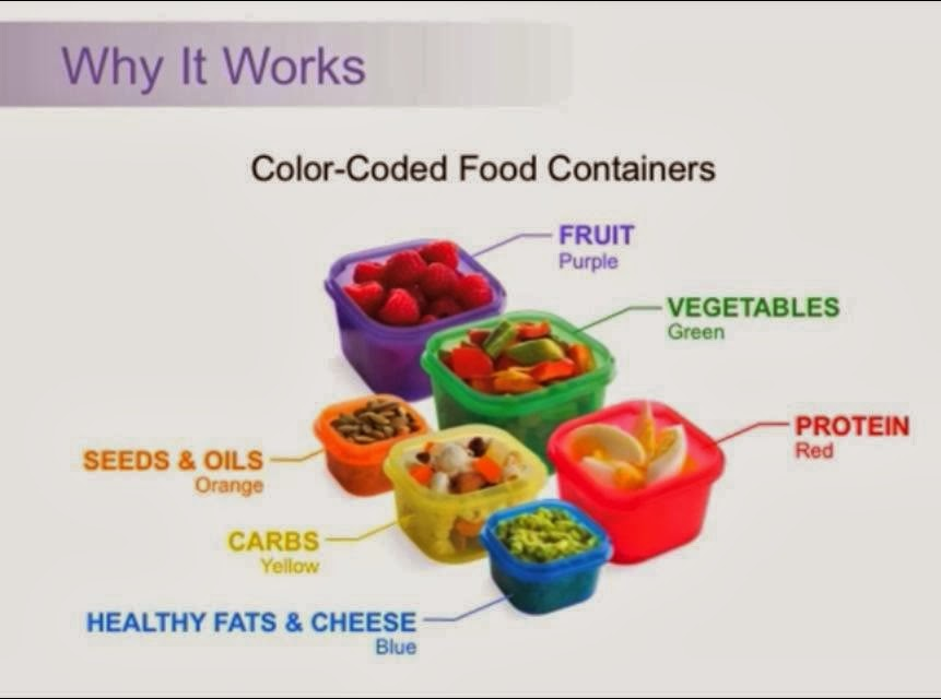 21 Day Fix color-coded food containers. www.HealthyFitFocused.com