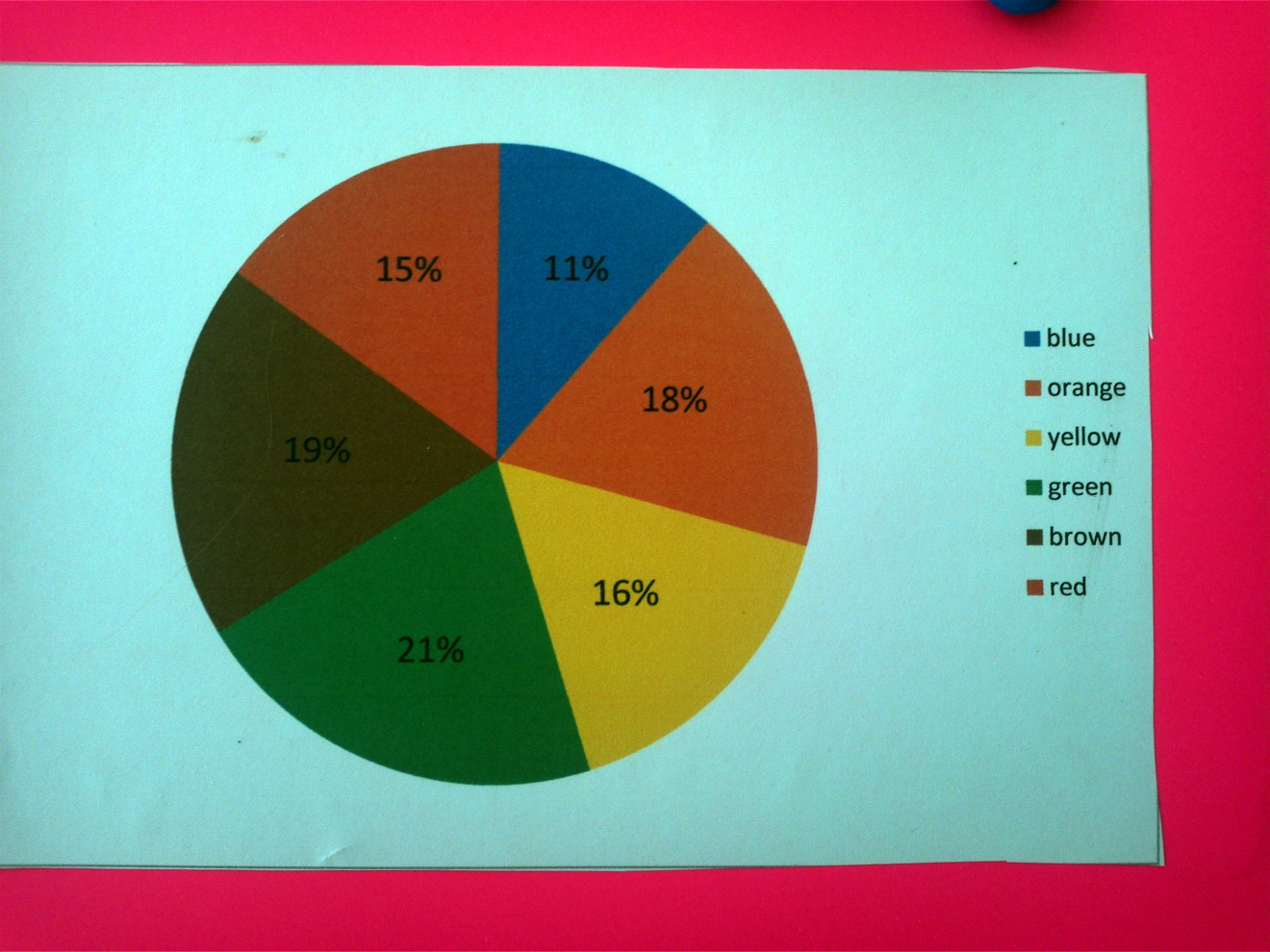 Math n spire january 2012 pie chart of color breakdown by percentages geenschuldenfo Choice Image