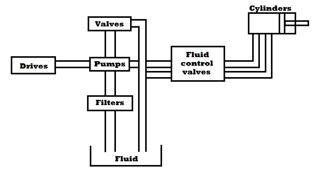 hydraulic system introduction Fluid power systemsunit 1 fluid power systems and  fundamentals control using pressurized liquid• what is hydraulic  system • hyd.