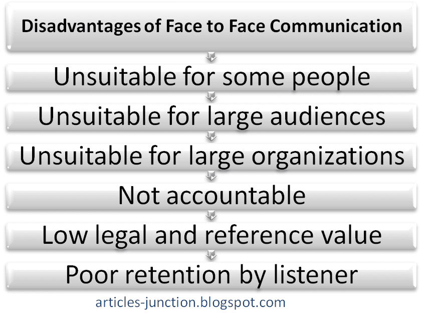 Disadvantages of face to face communication