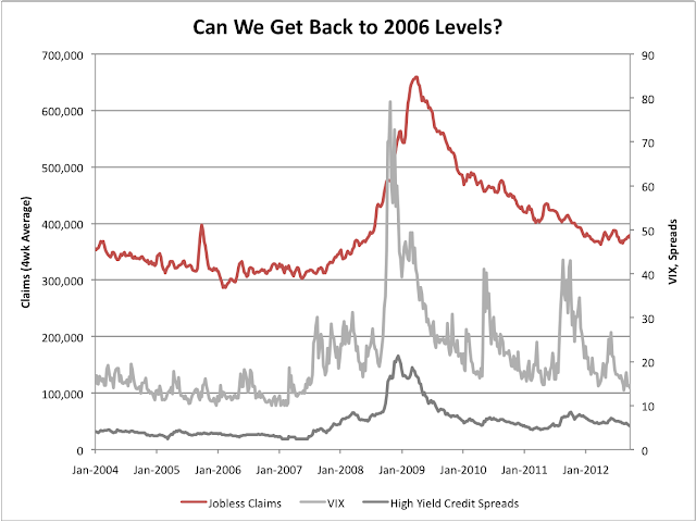 VIX Initial Jobless Claims High Yield Spreads