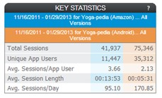 Amazon v Google Play Statistics