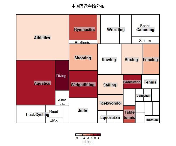 2012伦敦奥运的金牌项目分布