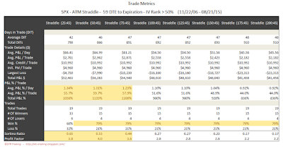 SPX Short Options Straddle Trade Metrics - 59 DTE - IV Rank > 50 - Risk:Reward 45% Exits