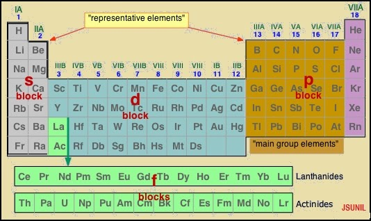 periodic classification of elements : 64 : periodic classification of elements 2 some elements showed properties of both-metals and non-metals and they could not be placed in any of the two classes.