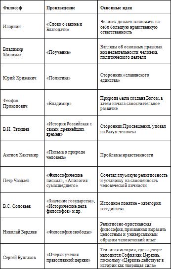 Общественная мысль России