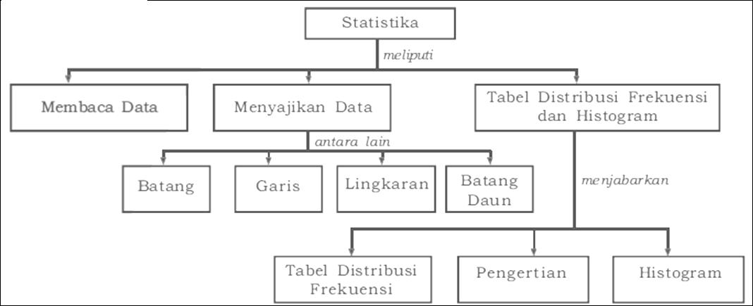 Penerapan statistika dalam aspek kehidupan dapatkah kalian membaca data dalam tabel atau diagram dapatkah kalian menyajikannya pada bab ini kalian akan mempelajari segala sesuatu tentang statistika ccuart Image collections