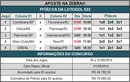 LOTOGOL 633 - PITÁCOS DA ZEBRA