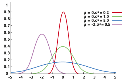 Test Of Hypothesis Standard Normal Distribution What Does Z Mean