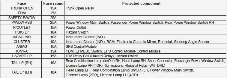 cars \u0026 fuses 2013 kia forte fusesinstrument panel fuse panel coding table