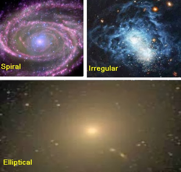the three types of galaxies The three types of galaxies elliptical galaxies these look like spiral galaxies except they don't have swirling arms and are dimthey are verry hard to spot and are.