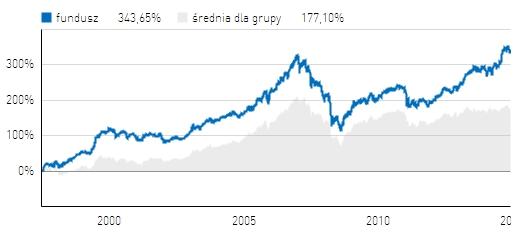 Investor Zrównoważony opinie