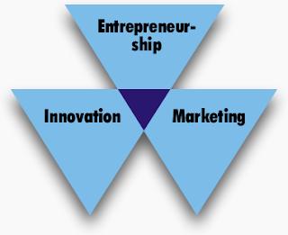 Podnikani, marketing, inovace tvoří průnik