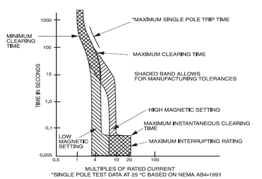 time curent characteristic curves tcc basics and tutorials rh transmission line net