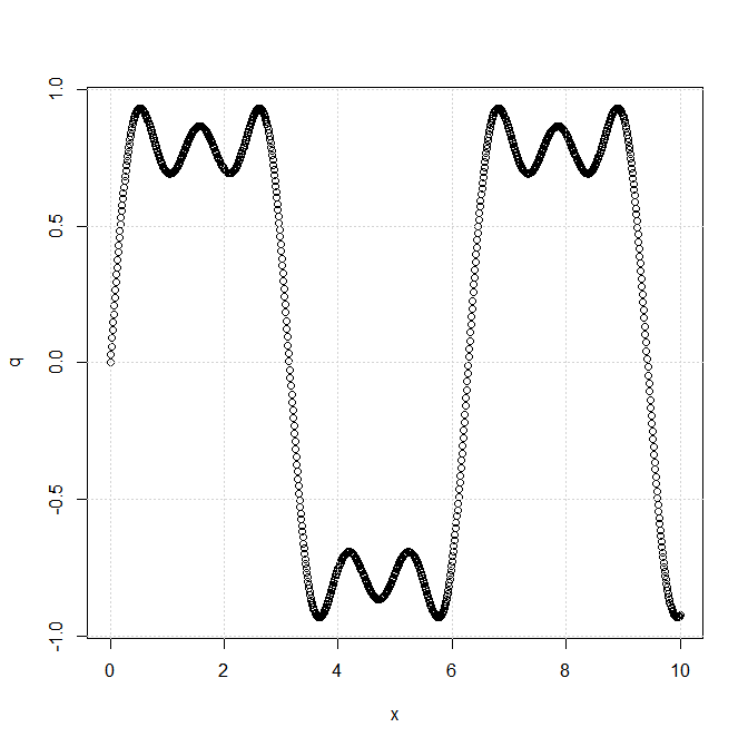 explaining fourier series The connection with the real-valued fourier series is explained and formulae are given for new basis functions recall that the fourier series builds a.