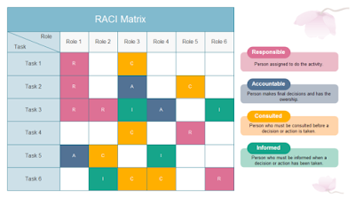 RACI to manage your environments, what is RACI, RACI devops, doityaar, #djrkay