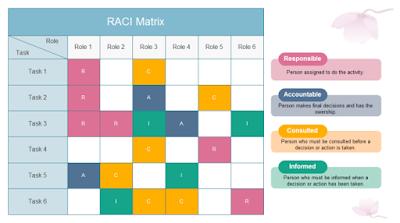 RACI to manage your environments, what is RACI, RACI devops, doityaar, #djrkay