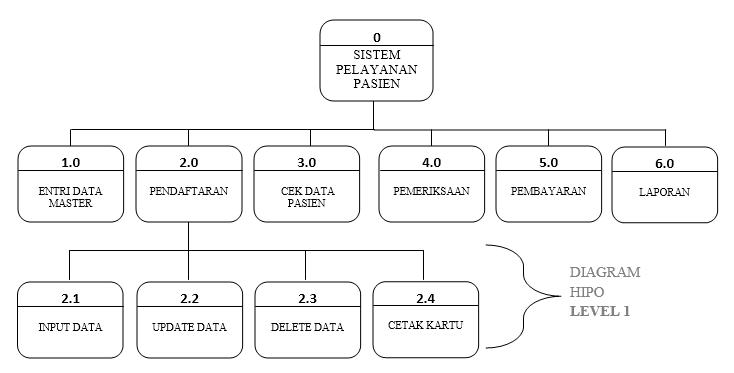 Contoh perancangan dfd sistem informasi pelayanan pasien pada diagram hipo komputerisasi sistem informasi pelayanan pasien pada poliklinik ccuart Image collections