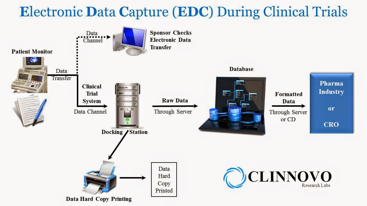 Electronic Data Capture Clinical : Clinnovo news electronic data capture edc during