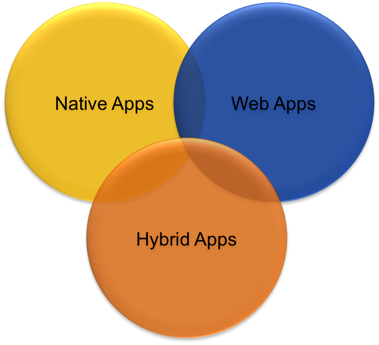 Types of mobile applications in mobile application development, mobile application development in indore, Native, hybrid and mobile web applications