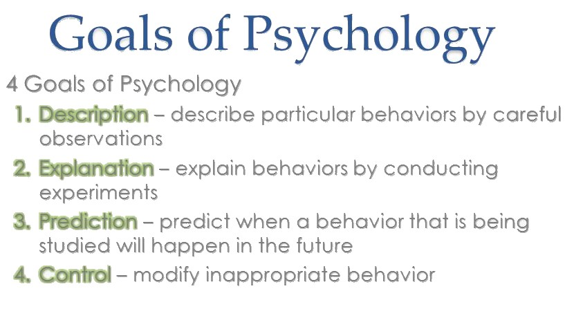 subfields of psychology A comprehensive list of the sub-fields and areas within psychology can be found at the list of psychology topics and list of psychology disciplines divisions abnormal abnormal psychology is the study of abnormal behavior in order to describe, predict, explain, and change abnormal patterns of.