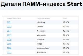 индекс компании Прайвет ФХ Start
